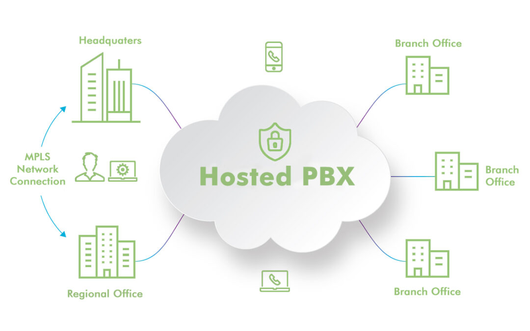 Hosted PBXorOn-Premise Phone Systems- WhichWorksBetterfor your Business?